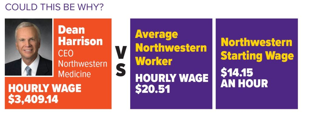 Dean Harrison CEO of Northwestern makes an hourly wage of $3,409.14 vs. the average northwestern worker who makes $20,51 and the starting Northwestern worker salary which is $14.15 an hour