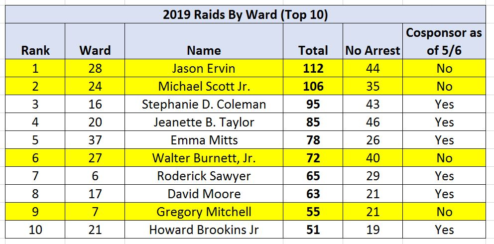 Top-10-Wards-for-Raids-5